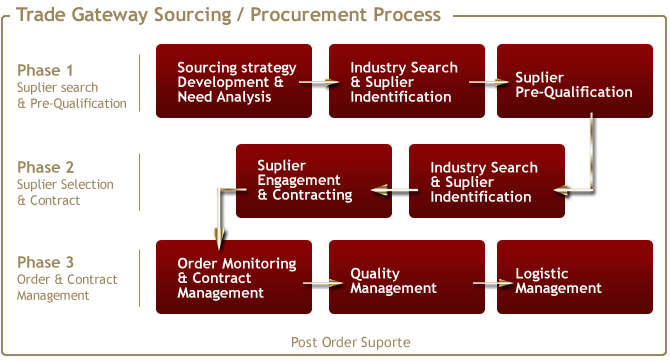 Trade Gateway Sourcing / Procurement Process